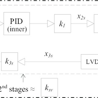 (PDF) Real-time Control of Shake Tables for Nonlinear