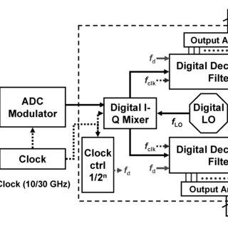 Block diagram of a programmable multi-band, multi-channel