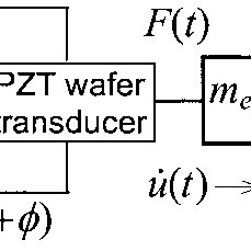 (PDF) Piezoelectric Wafer Embedded Active Sensors for