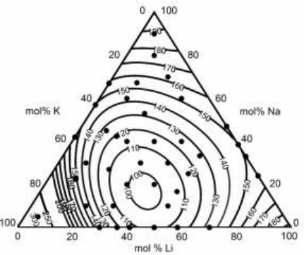 Binary Eutectic Phase Diagram