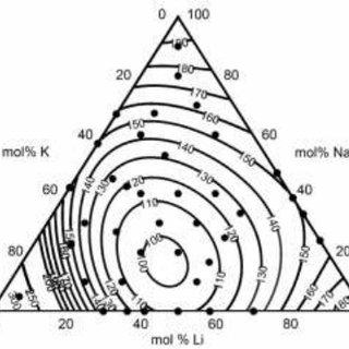 (PDF) Heat transfer fluids