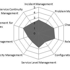 (PDF) IT Service Desk Implementation Solutions