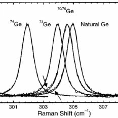 a) Raman spectra of a single Ge nanowire on a SiO2 / Si