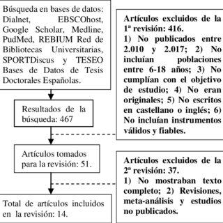 Modelo jerárquico y multidimensional de Shavelson, Huebner