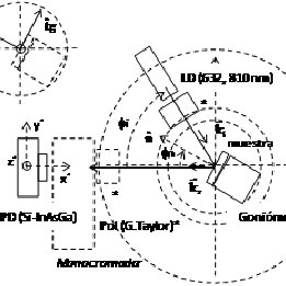 Block diagram of the subVI to check the GSM modem signal
