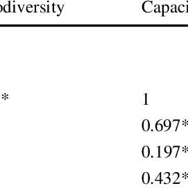 (PDF) The relationship among biodiversity, governance