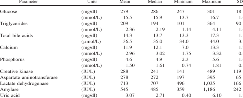 Blood chemistry values of adult captive Spanish imperial