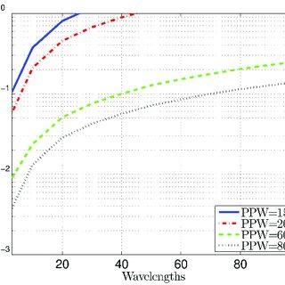 Maximum relative errors in numerical solutions of the one