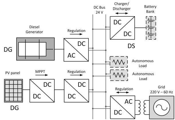 block diagram of microgrid