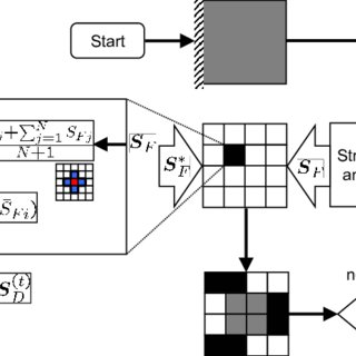 (PDF) Hybrid Cellular Automata: a biologically-inspired