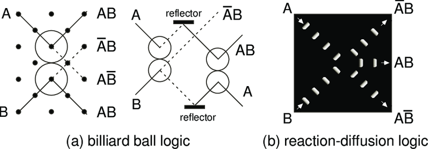 Collision-based computing models (a) conservative billiard