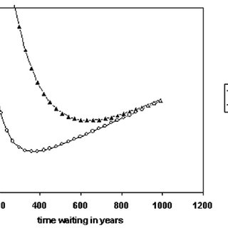 PDF) Interstellar Travel - The Wait Calculation and the Incentive Trap of  Progress