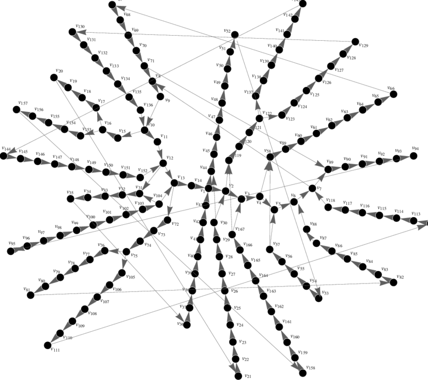 Graph representation for the subsystem Λ A of a non