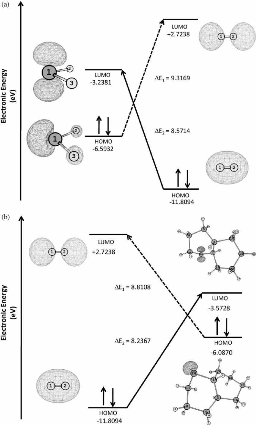 Frontier molecular orbitals for the silylene and H 2