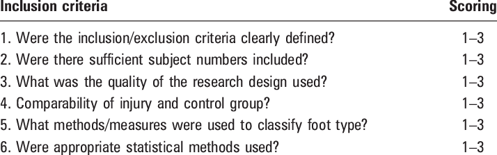 Table 2 Criteria On Which Studies Were Assessed For Inclusion