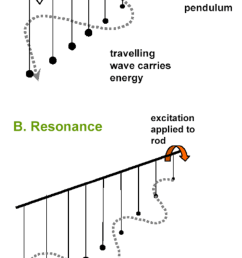 b k sy s pendulum analogy to illustrate the difference between a travelling wave and resonance in a [ 850 x 1470 Pixel ]