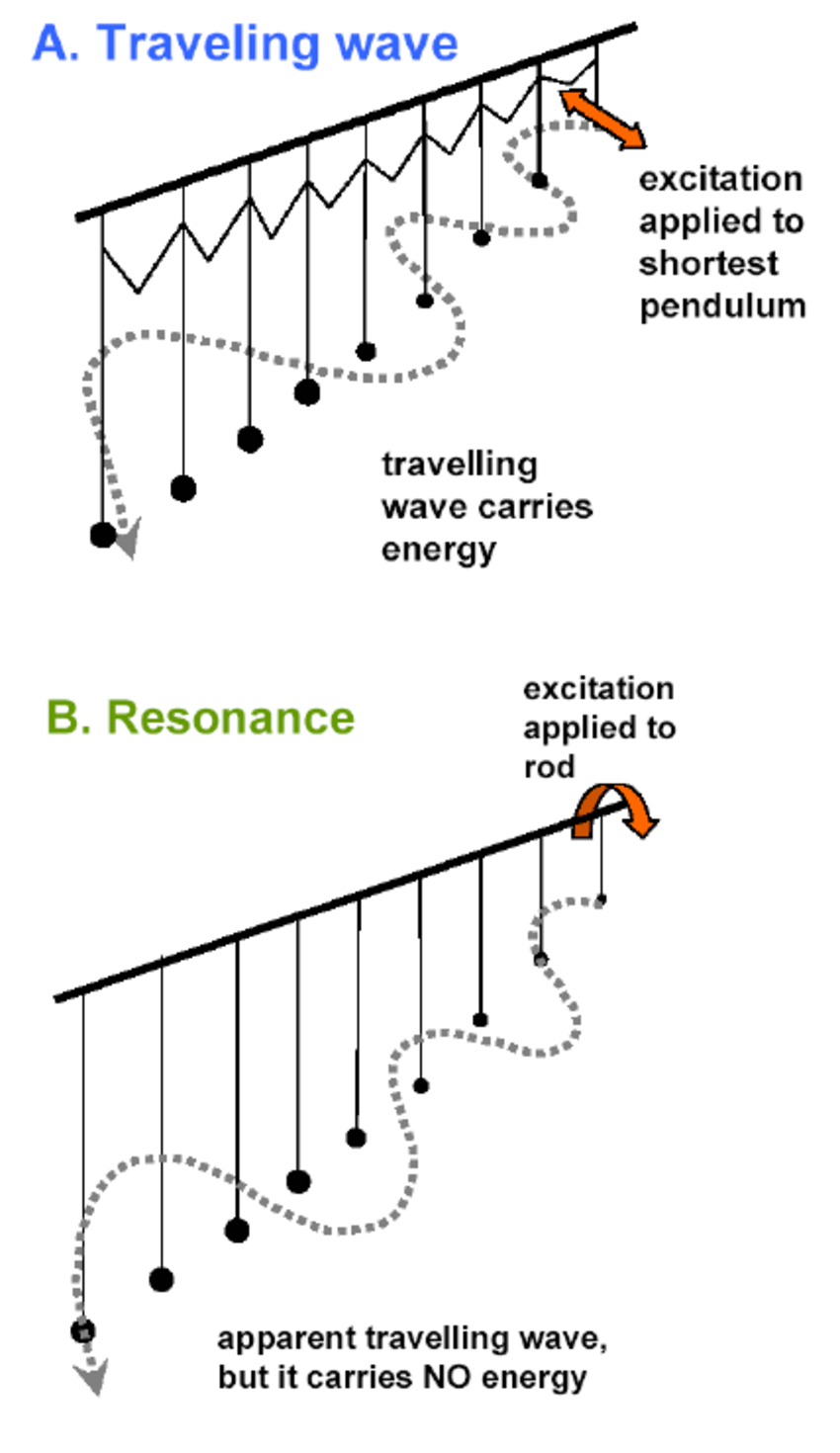 medium resolution of b k sy s pendulum analogy to illustrate the difference between a travelling wave and resonance in a