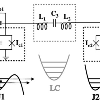 Schematic of a macroscopic superconducting threebody