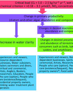 Flow chart summarizing example chains of effects with demonstrations download scientific diagram also rh researchgate