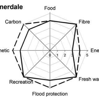 Current principal 'Rewilding Europe' sites (green