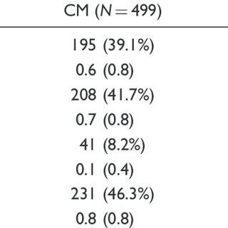 (PDF) The International Burden of Migraine Study (IBMS