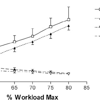 Respiratory-exchange ratio (RER) when cycling and running