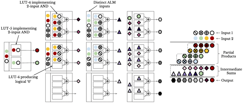 The mapping of a 4-bit unsigned multiplier to the current