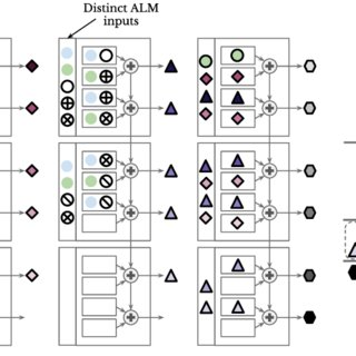 Proposed 4-bit Adder architecture with additional full