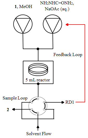 Figure S2: Reactor setup for carvone optimisation using