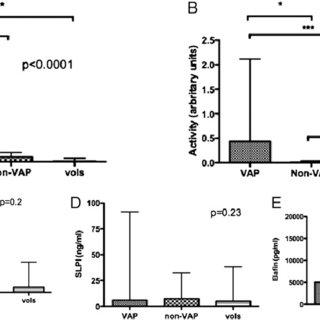 (PDF) Ventilator-Associated Pneumonia Is Characterized by