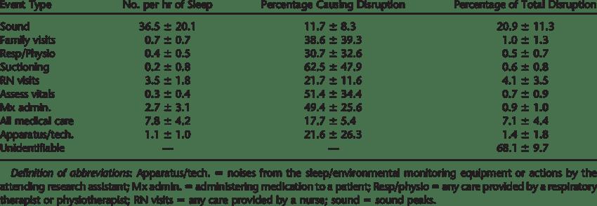 IMPACT OF PATIENT-CARE ACTIVITIES ON SLEEP DISRUPTION