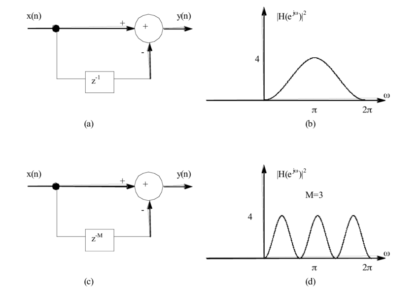 A simply high-pass filter (a) and its spectrum (b) can be