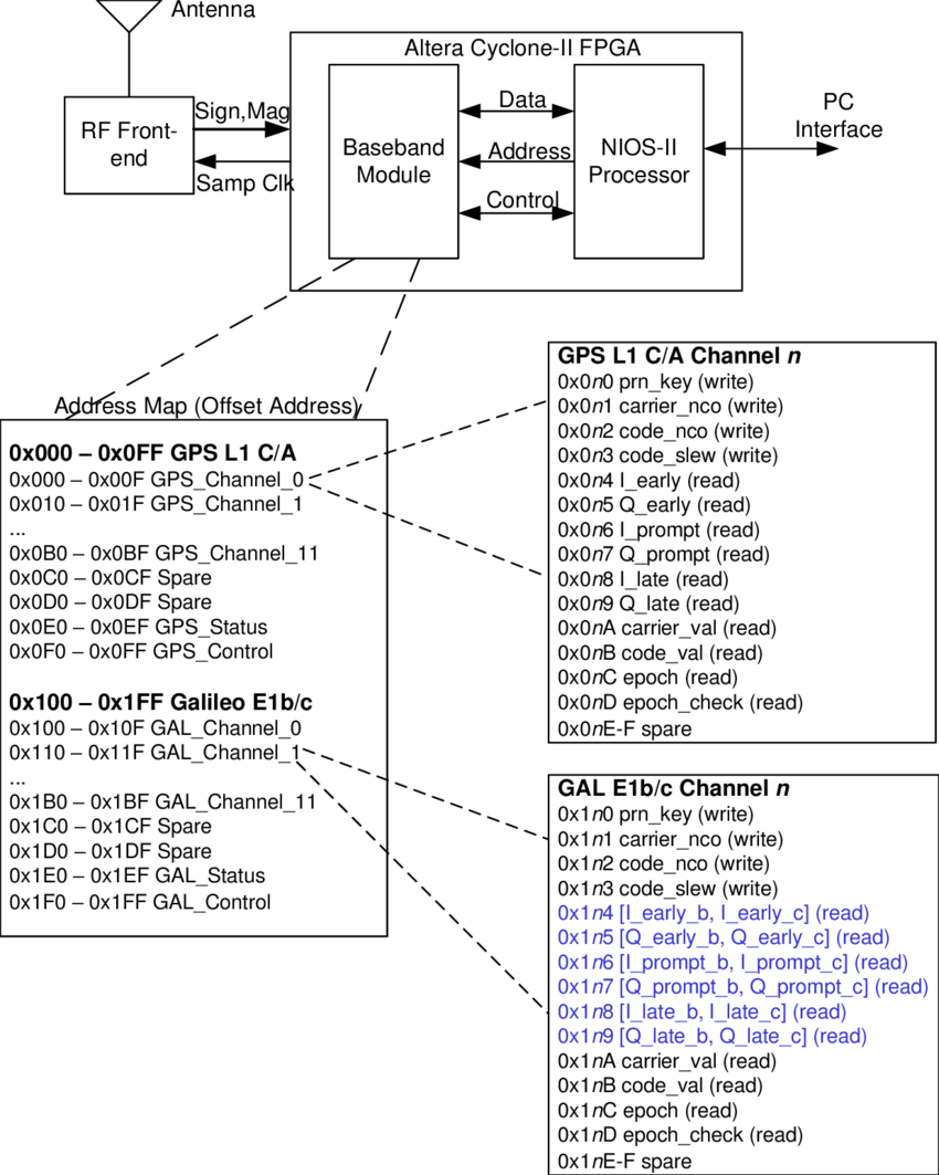 hight resolution of system block diagram showing the address map interface between the baseband module and the processor