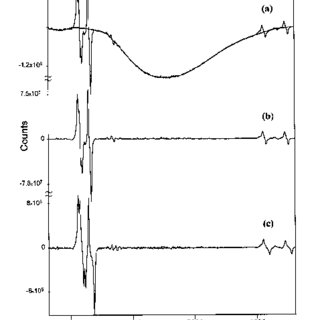 Difference Raman spectrum of the dyed cyclohexane test