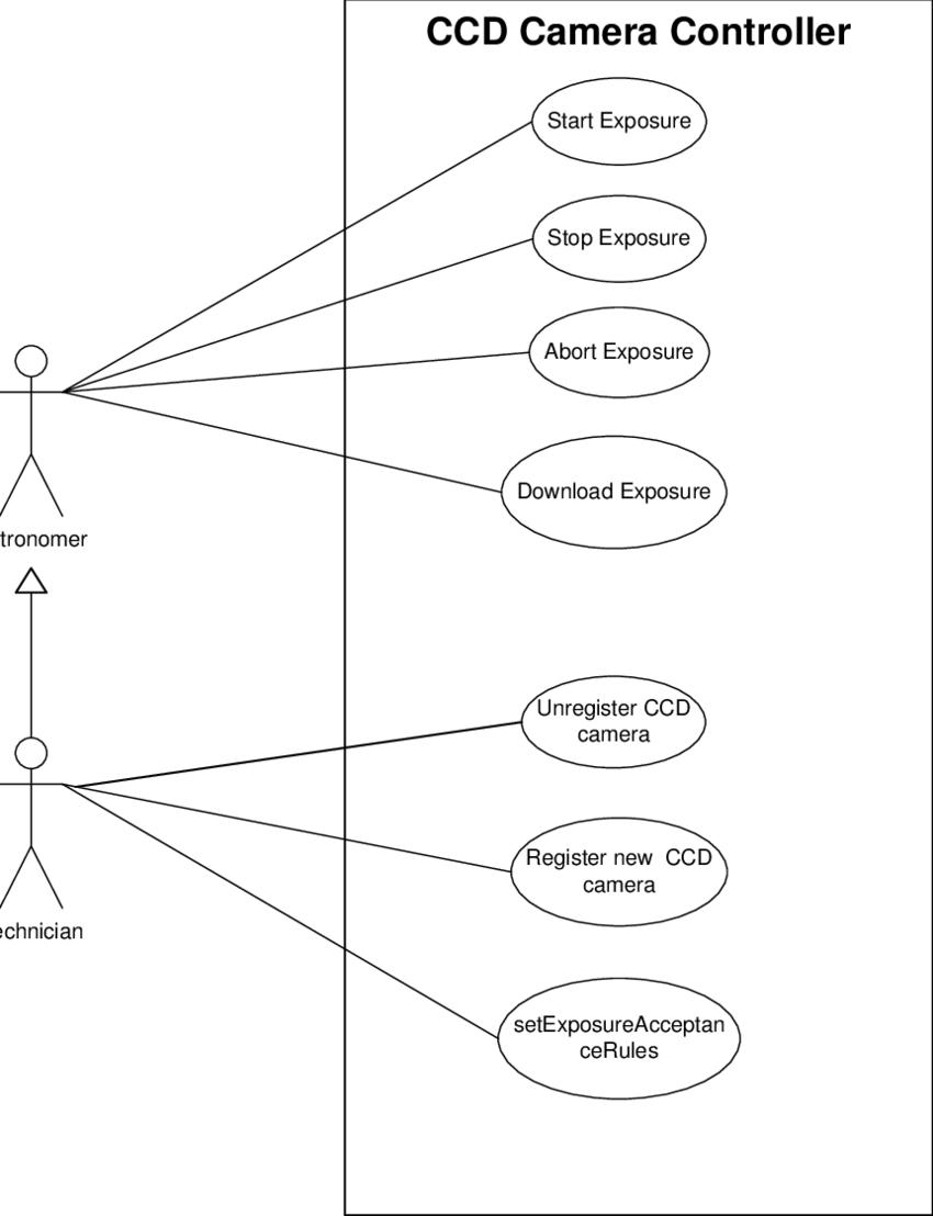 medium resolution of 2 use case diagram for a ccd camera control program