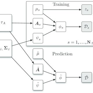 Directed acyclic graph for training and prediction with