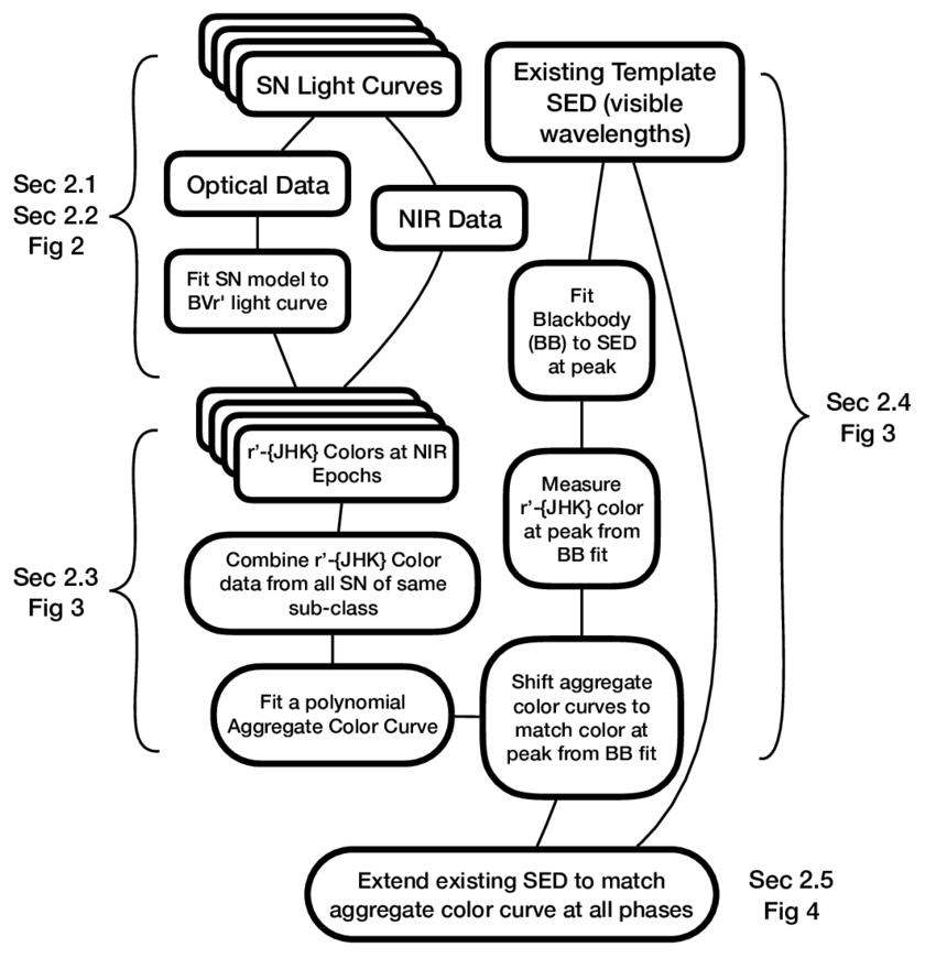 A flowchart summarizing the process for extending an