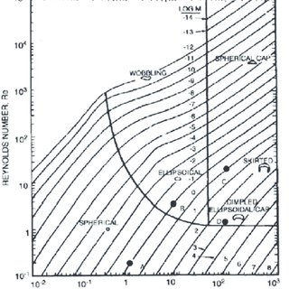 (PDF) Bubble shape and breakage events in a vertical pipe