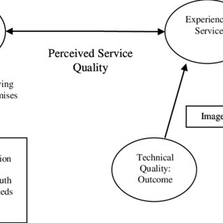 (PDF) Validity of Six Sigma Quality Management Techniques