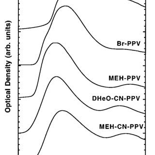 A comparison of dilute solution and solid-state PL spectra
