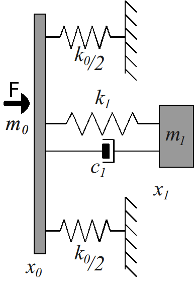 Spring-mass model and an example of a TL vs Frequency