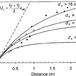In a shock tube, behind the shock wave, boundary layers