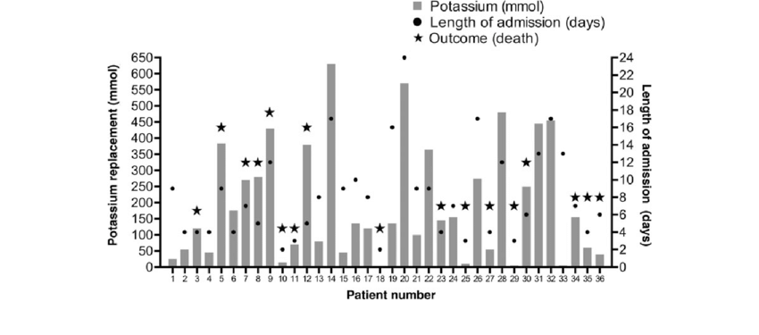 Potassium replacement among patients with Ebola virus