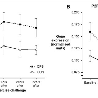 (PDF) Gene Expression in Response to Exercise in Patients