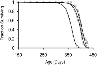 Survivorship curves for 3 cohorts of hatchery-reared