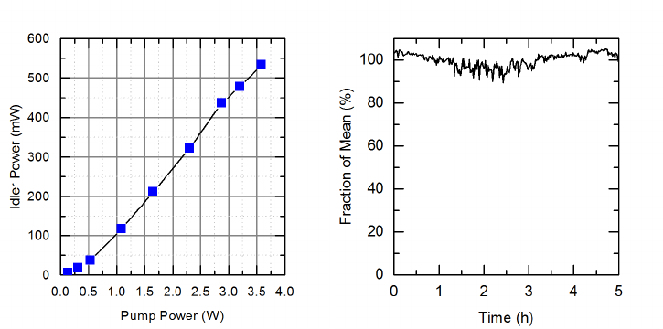 Left: MIR power (corrected for 90% transmission of the Ge