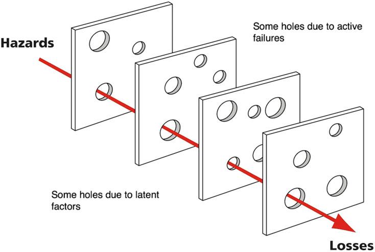 Reason's (2000) Swiss cheese model of human error of