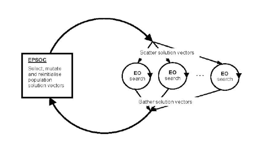 Functional structure of EPSOC and EO hybrid (© 2006 IEEE