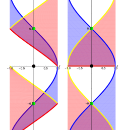 cross section plot of sl 2 r theory space for the marolf ross electron dot diagram for oxygen sl dot diagram [ 850 x 1133 Pixel ]