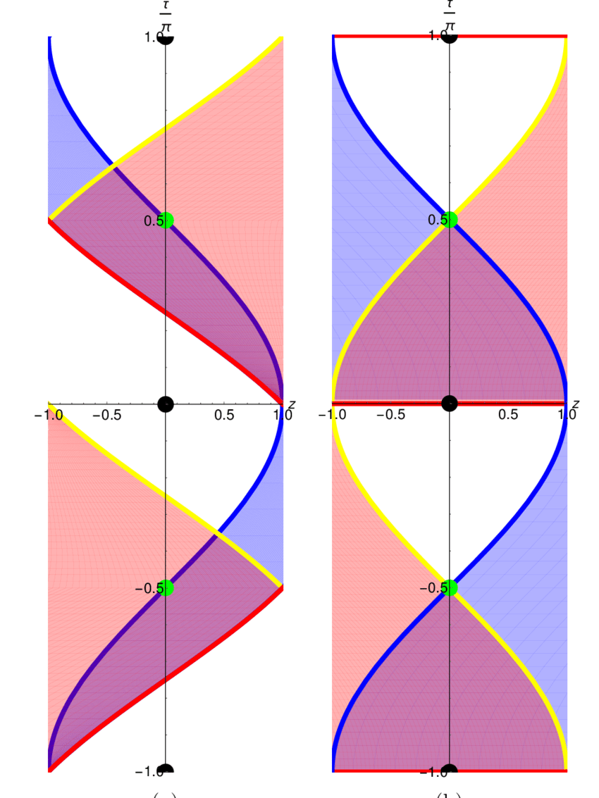 medium resolution of cross section plot of sl 2 r theory space for the marolf ross electron dot diagram for oxygen sl dot diagram